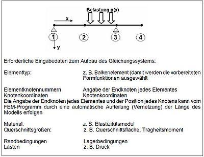 Grundidee der fem 6 esocaetwikiplus for Fem randbedingungen