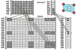 Fem handrechnung 1 12 esocaetwikiplus for Steifigkeitsmatrix fem