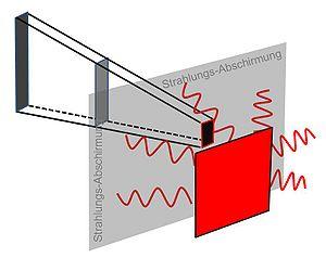 aufgabenstellung - Warmestrahlung Beispiele